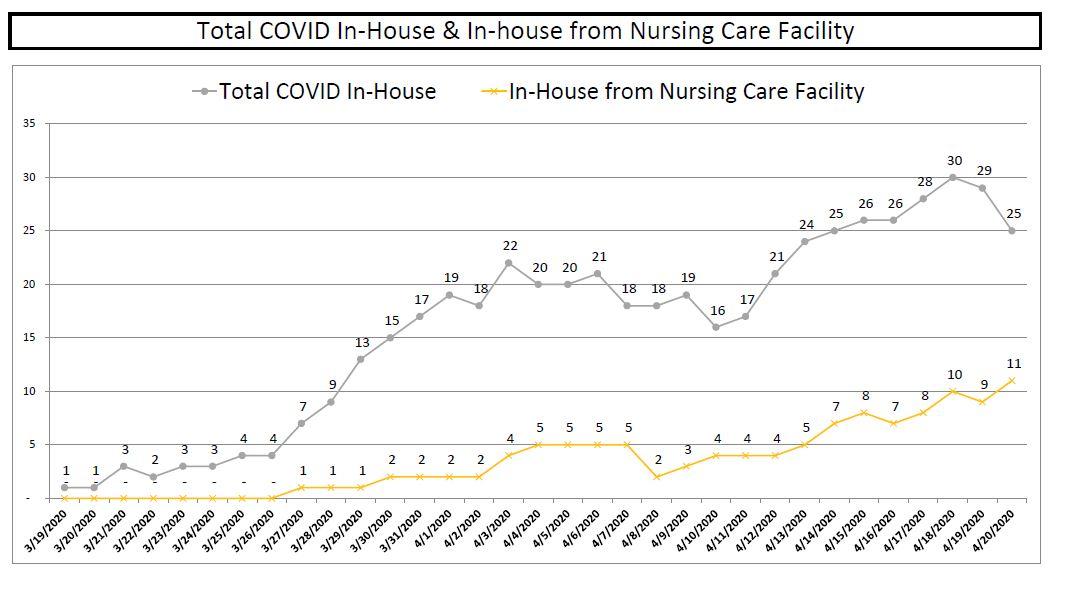 COVID-19 snapshot data